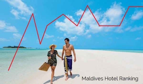 maldives hotel ranking