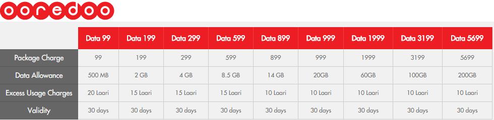ooredoo data internet